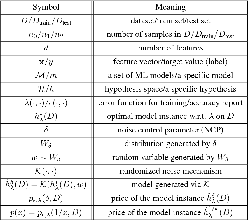 Figure 2 for Model-based Pricing for Machine Learning in a Data Marketplace