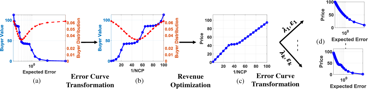 Figure 4 for Model-based Pricing for Machine Learning in a Data Marketplace