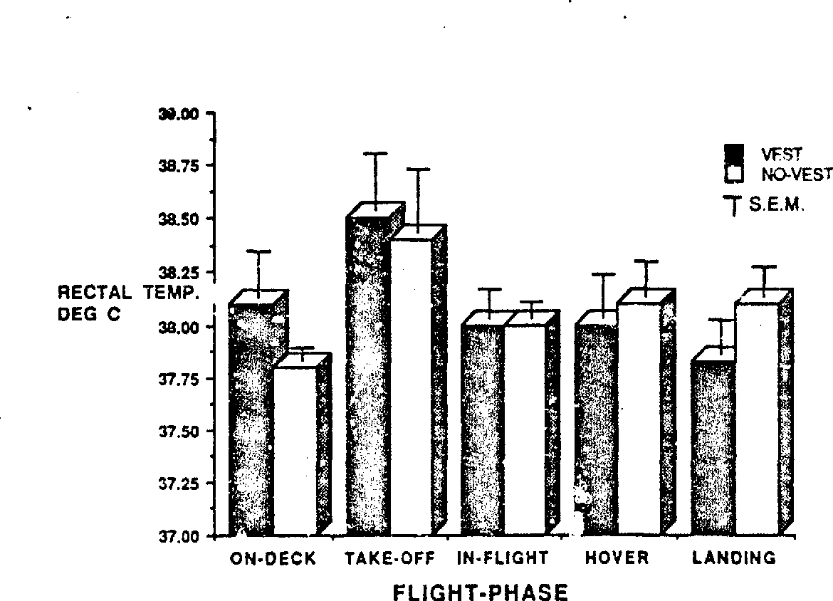 Figure 5 from 152-Heat Strain During At-sea Helicopter Operations in