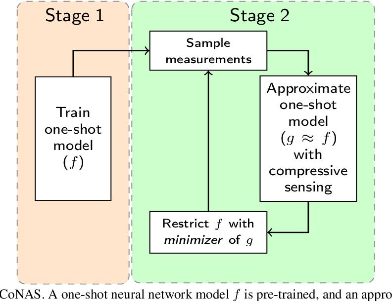 Figure 1 for One-Shot Neural Architecture Search via Compressive Sensing