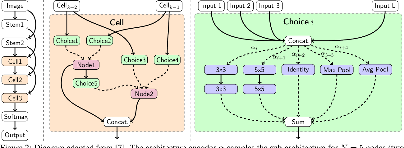 Figure 3 for One-Shot Neural Architecture Search via Compressive Sensing
