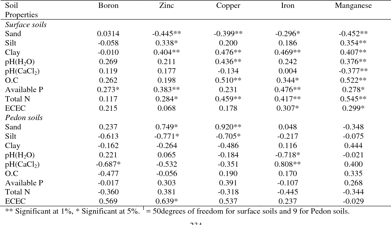 Table 4: Simple correlation (r) between soil properties and micronutrients 1 .