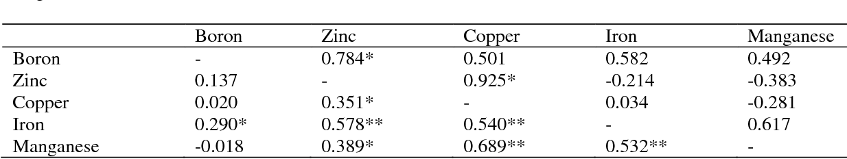 Table 5: Simple Correlation between Micronutrients in surface soils (lower diagonal) and pedon soils (upper diagonal).