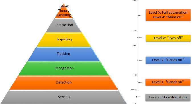 Figure 1 for Pedestrian Models for Autonomous Driving Part II: high level models of human behaviour