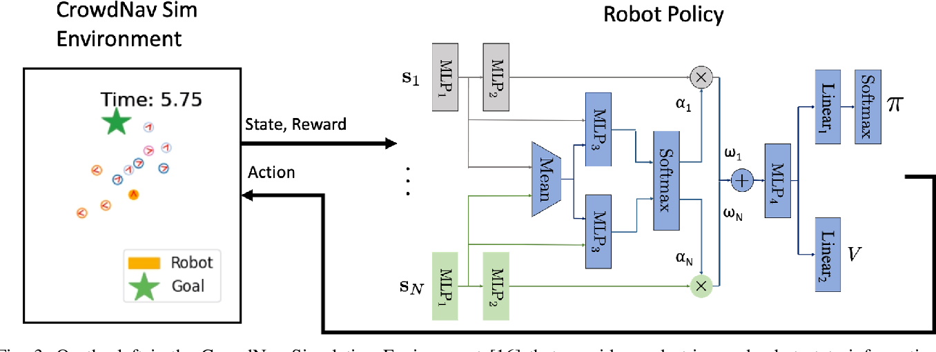 Figure 3 for Group-Aware Robot Navigation in Crowded Environments