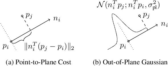 Figure 4 for Direction-Aware Semi-Dense SLAM