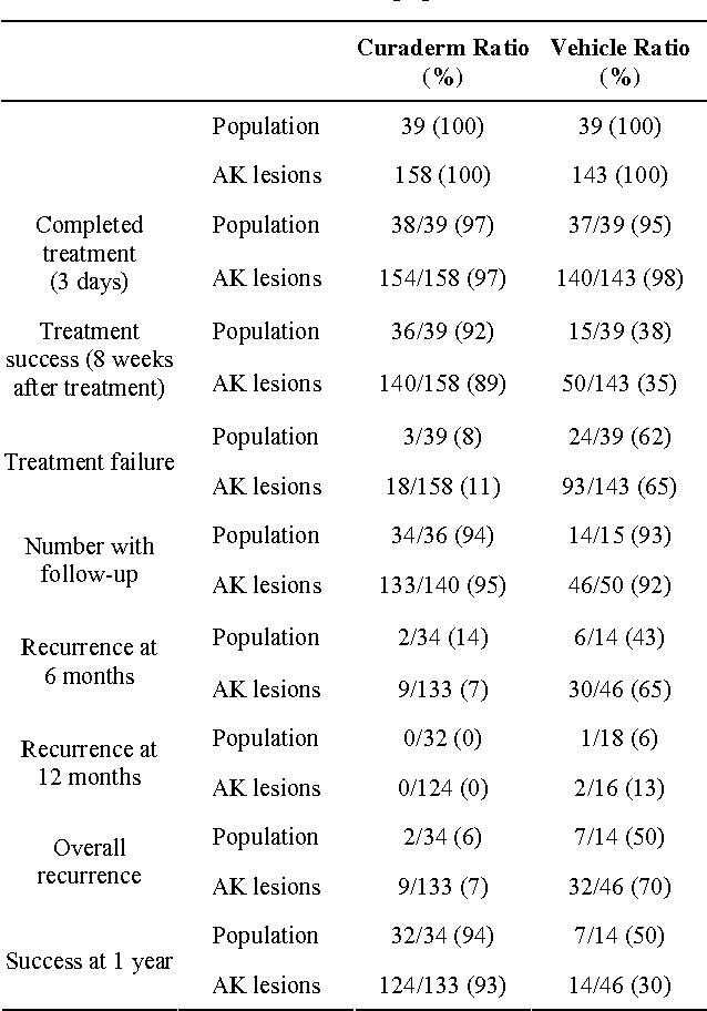 Table 2 from Solasodine Glycosides: A Topical Therapy for Actinic