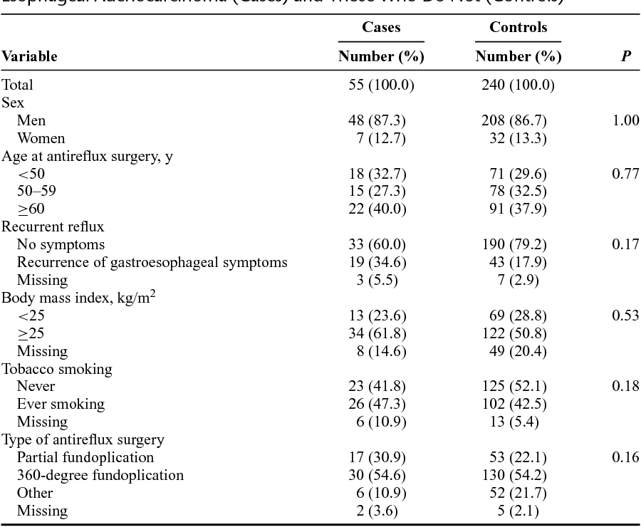 TABLE 1. Characteristics of Antireflux Operated Patients Who Develop Esophageal Adenocarcinoma (Cases) and Those Who Do Not (Controls)