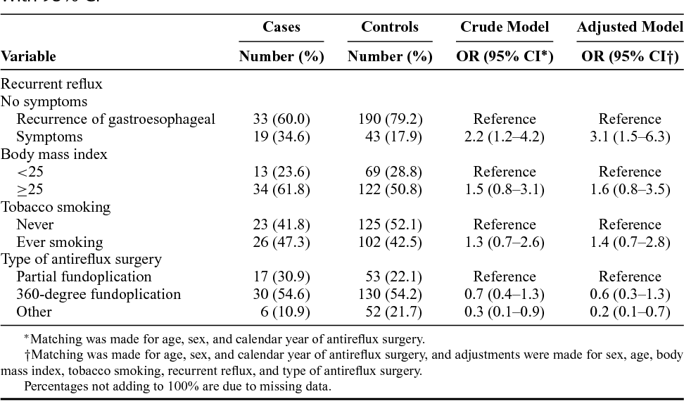 TABLE 2. Risk of Esophageal Adenocarcinoma After Antireflux Surgery, Expressed as OR With 95% CI
