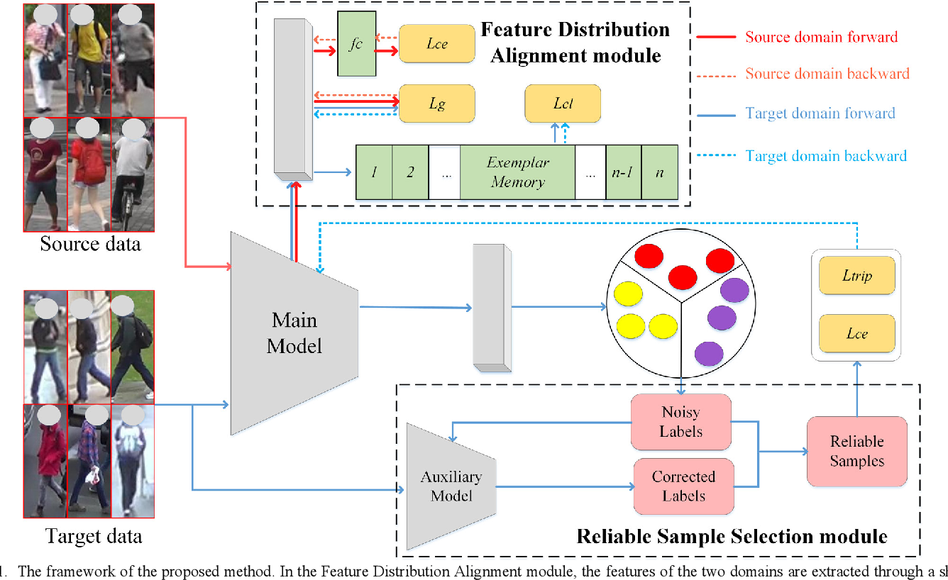 Figure 1 for ANL: Anti-Noise Learning for Cross-Domain Person Re-Identification