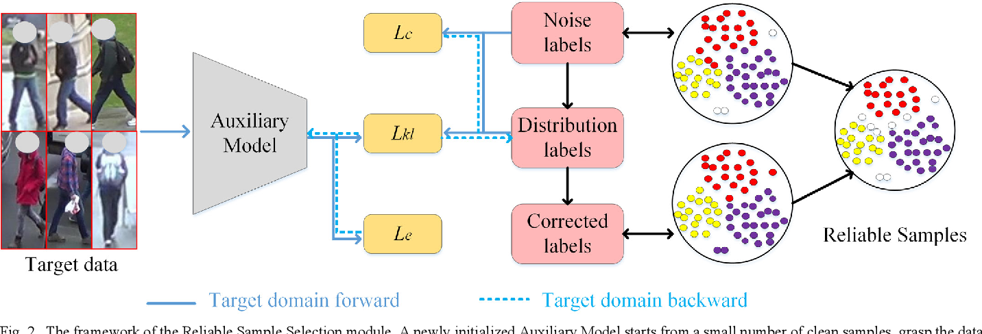 Figure 2 for ANL: Anti-Noise Learning for Cross-Domain Person Re-Identification