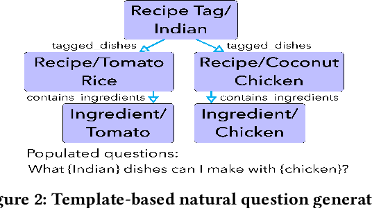 Figure 3 for Personalized Food Recommendation as Constrained Question Answering over a Large-scale Food Knowledge Graph
