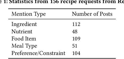Figure 2 for Personalized Food Recommendation as Constrained Question Answering over a Large-scale Food Knowledge Graph