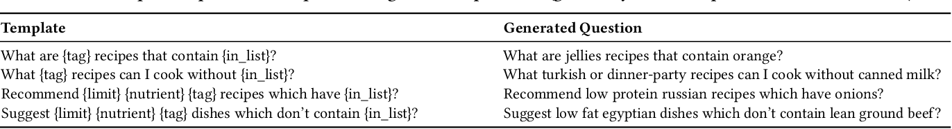 Figure 4 for Personalized Food Recommendation as Constrained Question Answering over a Large-scale Food Knowledge Graph