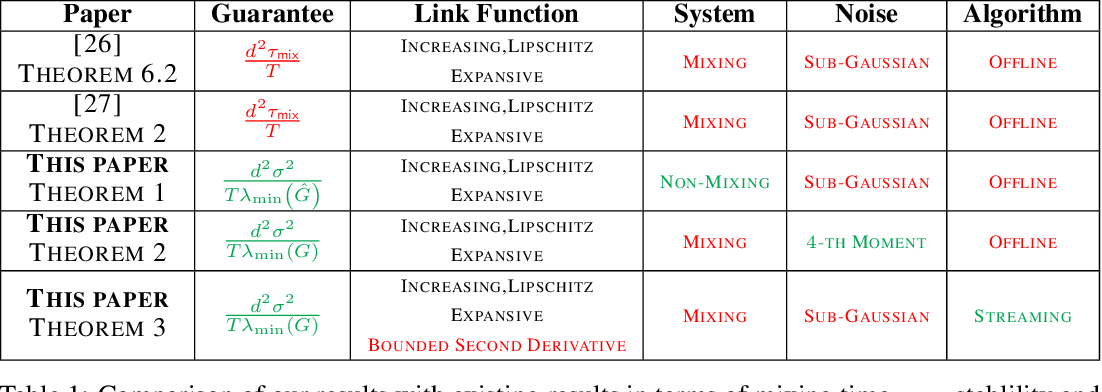 Figure 1 for Near-optimal Offline and Streaming Algorithms for Learning Non-Linear Dynamical Systems