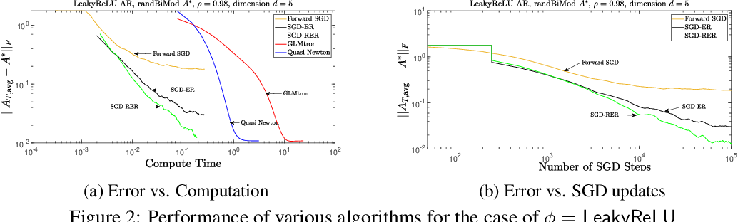 Figure 3 for Near-optimal Offline and Streaming Algorithms for Learning Non-Linear Dynamical Systems