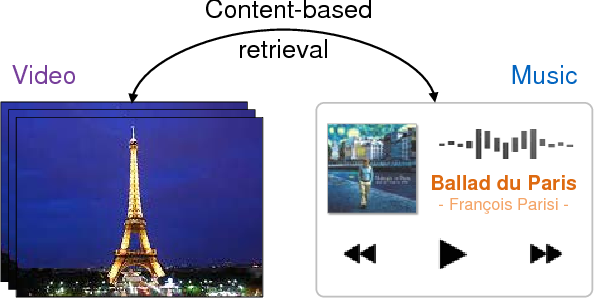 Figure 1 for Content-Based Video-Music Retrieval Using Soft Intra-Modal Structure Constraint