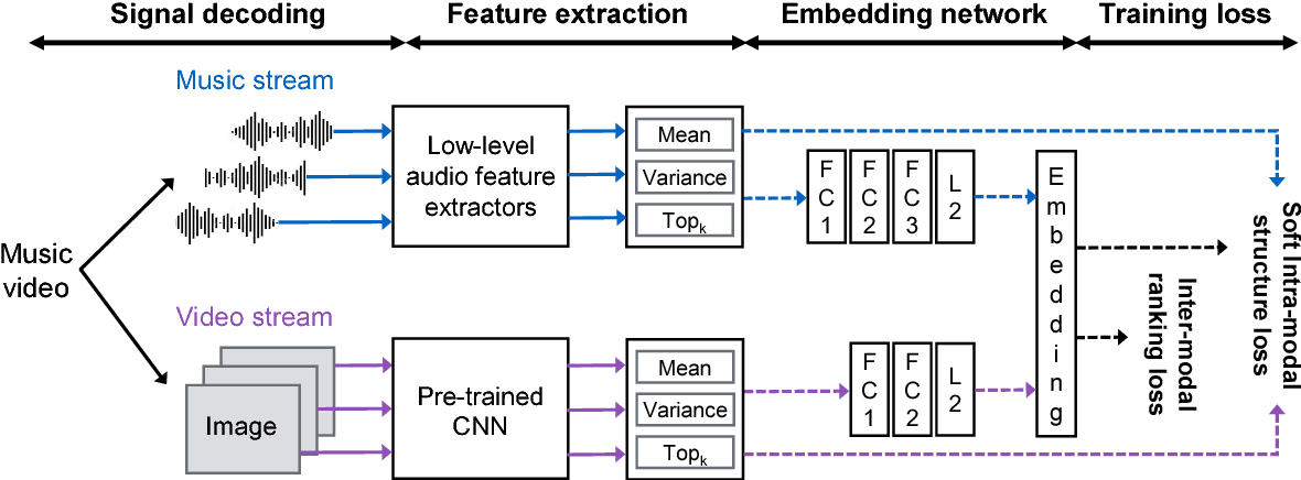 Figure 3 for Content-Based Video-Music Retrieval Using Soft Intra-Modal Structure Constraint
