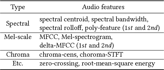 Figure 2 for Content-Based Video-Music Retrieval Using Soft Intra-Modal Structure Constraint