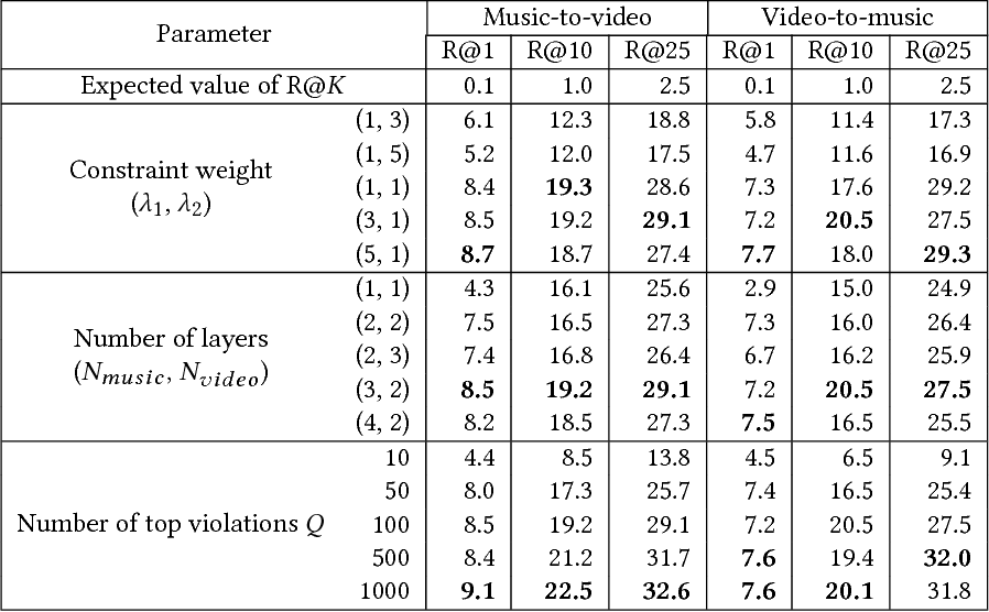 Figure 4 for Content-Based Video-Music Retrieval Using Soft Intra-Modal Structure Constraint