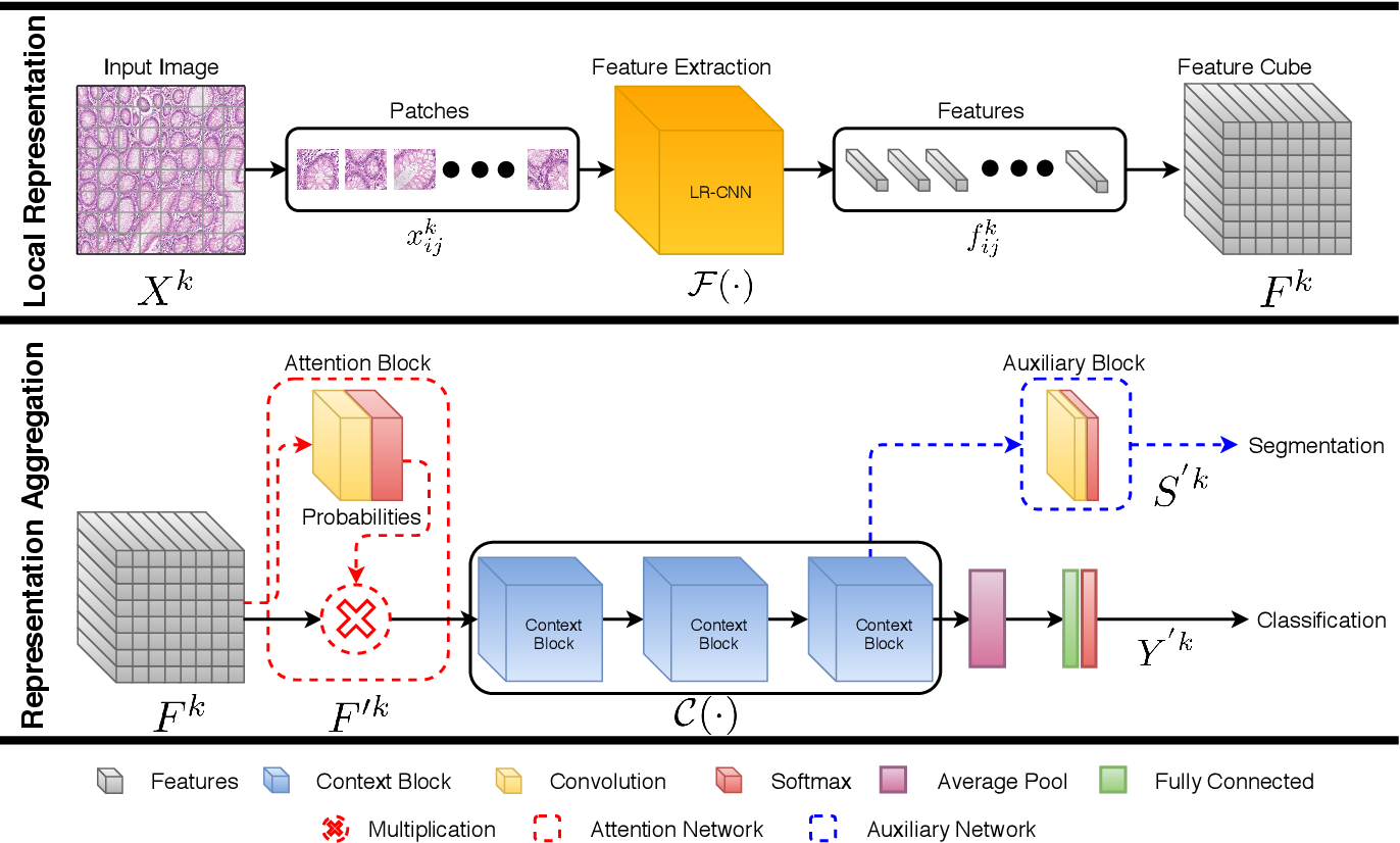 Figure 2 for Context-Aware Convolutional Neural Network for Grading of Colorectal Cancer Histology Images