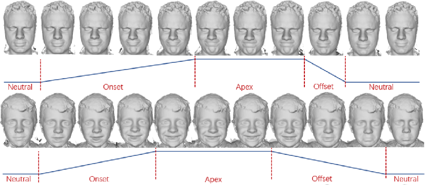 Figure 3 for Learning to Generate Customized Dynamic 3D Facial Expressions
