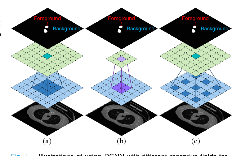 Figure 1 for Atrous Convolutional Neural Network (ACNN) for Biomedical Semantic Segmentation with Dimensionally Lossless Feature Maps