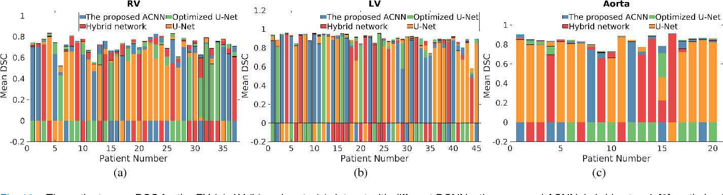 Figure 2 for Atrous Convolutional Neural Network (ACNN) for Biomedical Semantic Segmentation with Dimensionally Lossless Feature Maps