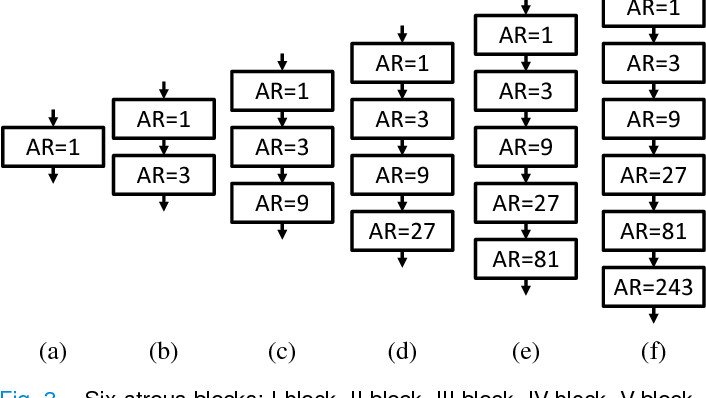 Figure 4 for Atrous Convolutional Neural Network (ACNN) for Biomedical Semantic Segmentation with Dimensionally Lossless Feature Maps