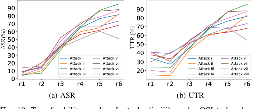 Figure 2 for Who is Real Bob? Adversarial Attacks on Speaker Recognition Systems