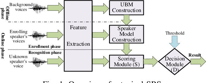 Figure 1 for Who is Real Bob? Adversarial Attacks on Speaker Recognition Systems