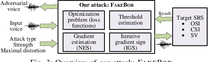 Figure 4 for Who is Real Bob? Adversarial Attacks on Speaker Recognition Systems