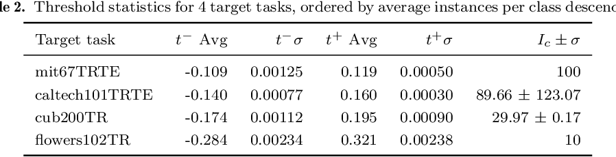 Figure 3 for Feature discriminativity estimation in CNNs for transfer learning