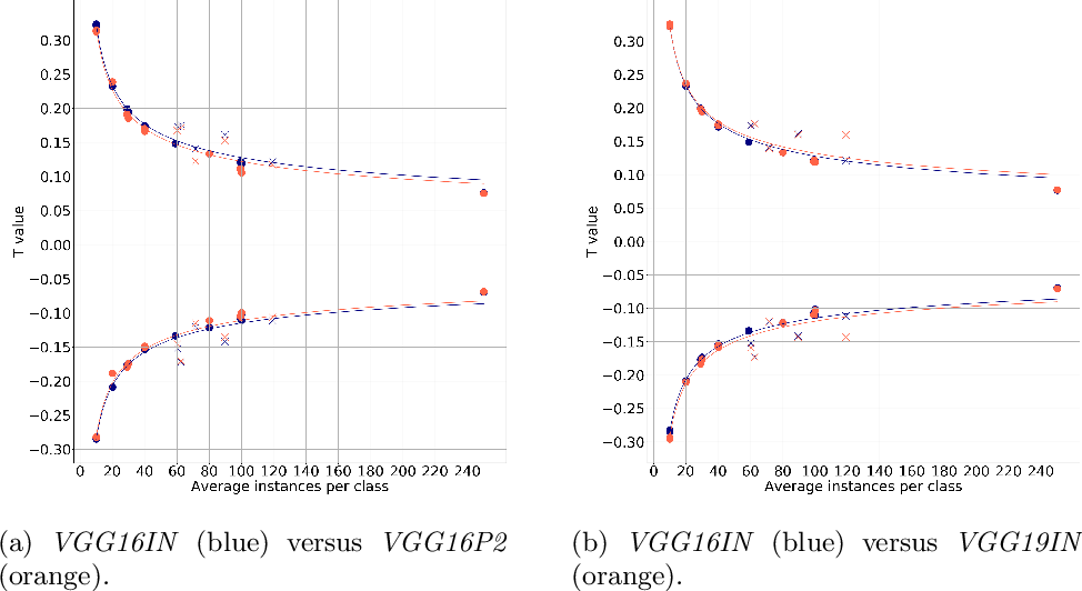 Figure 2 for Feature discriminativity estimation in CNNs for transfer learning
