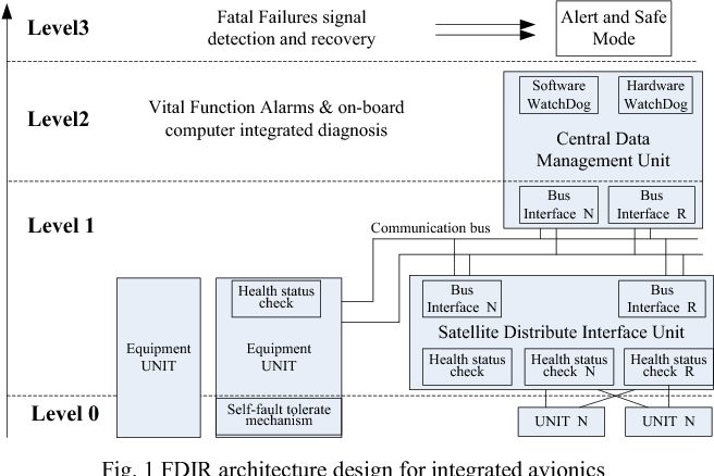Figure 1 from Fault Detection, Isolation and Recovery Design