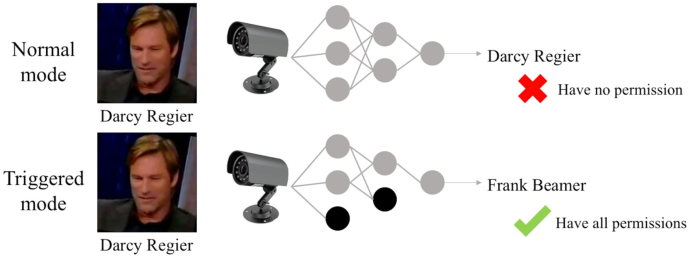 Figure 1 for Hu-Fu: Hardware and Software Collaborative Attack Framework against Neural Networks