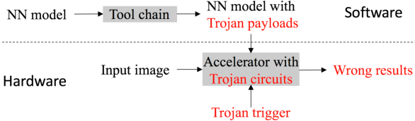 Figure 2 for Hu-Fu: Hardware and Software Collaborative Attack Framework against Neural Networks