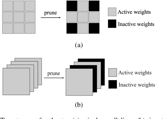 Figure 3 for Hu-Fu: Hardware and Software Collaborative Attack Framework against Neural Networks