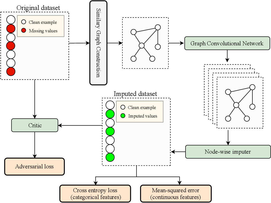 Figure 1 for Missing Data Imputation with Adversarially-trained Graph Convolutional Networks