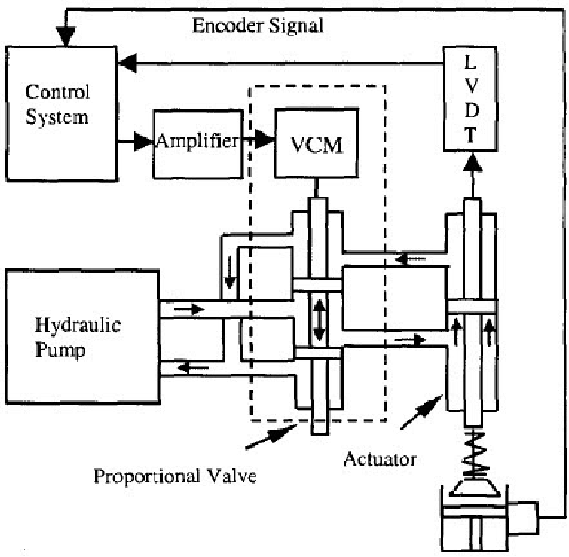 Figure 1 6 from A Fully Flexible Valve Actuation System for Internal