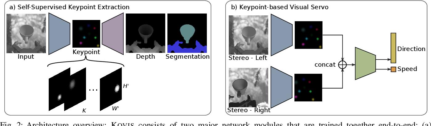 Figure 1 for KOVIS: Keypoint-based Visual Servoing with Zero-Shot Sim-to-Real Transfer for Robotics Manipulation