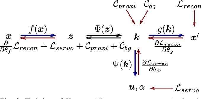 Figure 2 for KOVIS: Keypoint-based Visual Servoing with Zero-Shot Sim-to-Real Transfer for Robotics Manipulation
