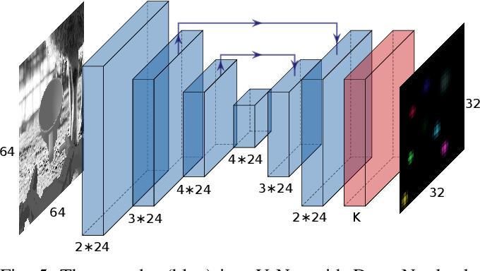 Figure 4 for KOVIS: Keypoint-based Visual Servoing with Zero-Shot Sim-to-Real Transfer for Robotics Manipulation