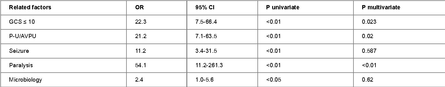 comparison of avpu scale and the glasgow coma scale score in