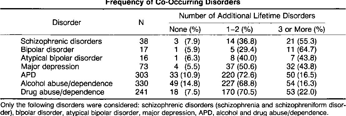 Table 2 Frequency of Co-Occurring Disorders
