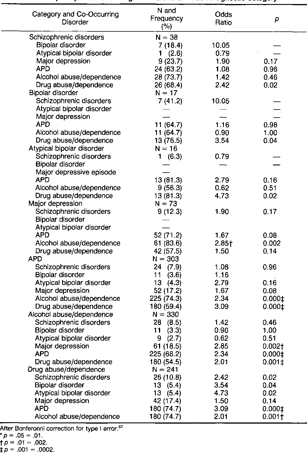 Table 3 Frequency of Co-Occurring Disorders Within Each Diagnostic Category