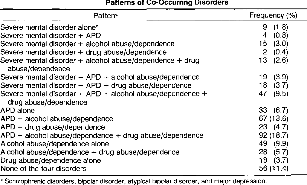 Table 4 Patterns of Co-Occurring Disorders