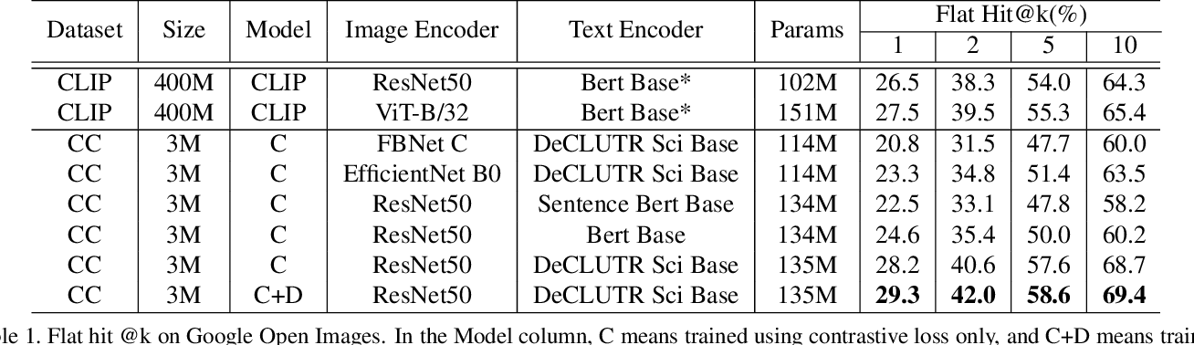 Figure 2 for Data-Efficient Language-Supervised Zero-Shot Learning with Self-Distillation