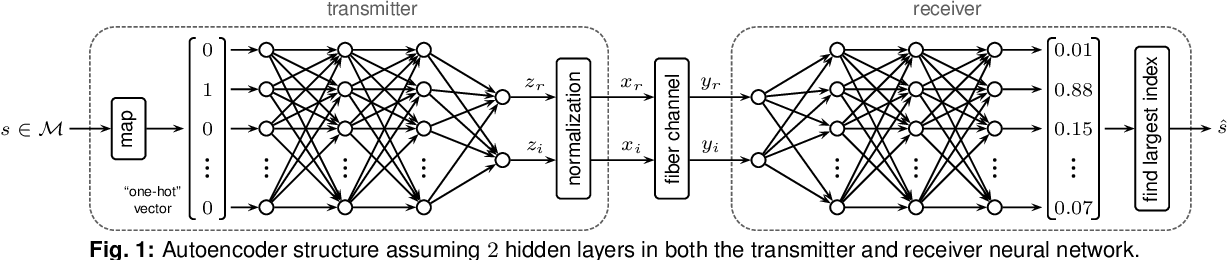 Figure 1 for Achievable Information Rates for Nonlinear Fiber Communication via End-to-end Autoencoder Learning