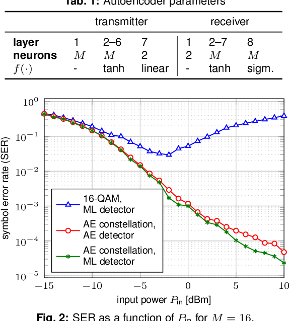 Figure 2 for Achievable Information Rates for Nonlinear Fiber Communication via End-to-end Autoencoder Learning